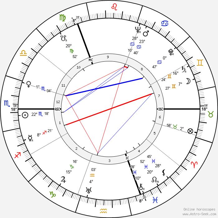 Hans Malkomes - Birth horoscope chart