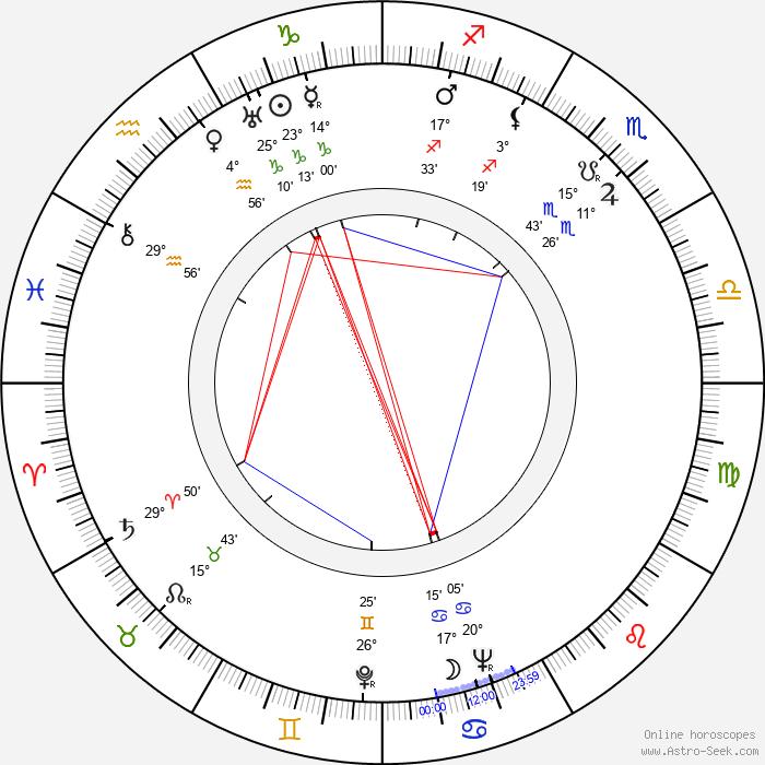 Hans-Martin Majewski - Birth horoscope chart