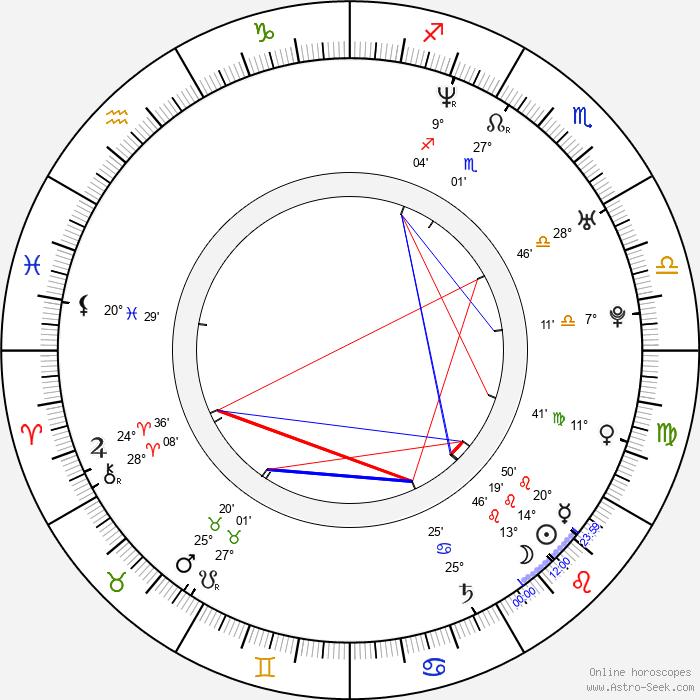 Hans Matheson - Birth horoscope chart