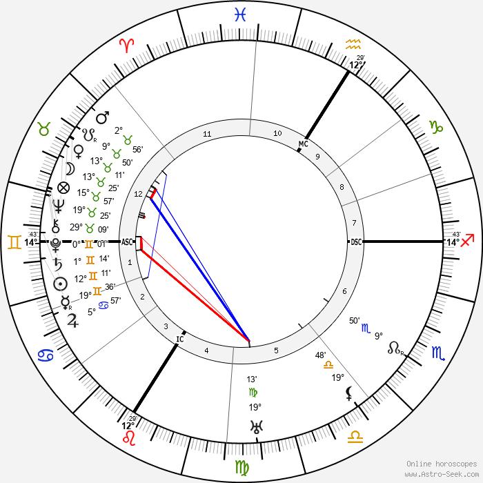 Hans Meid - Birth horoscope chart