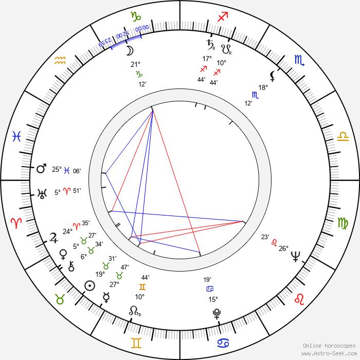 Hans Noever - Birth horoscope chart