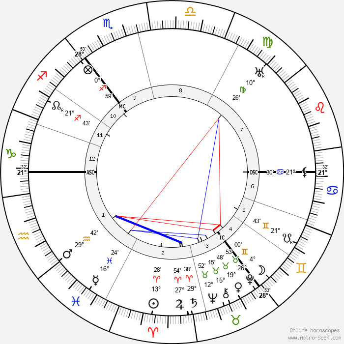Hans Paasche - Birth horoscope chart