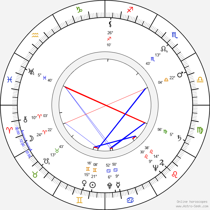 Hans-Peter Thielen - Birth horoscope chart