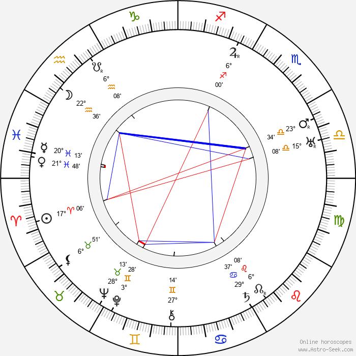Hans Richter - Birth horoscope chart
