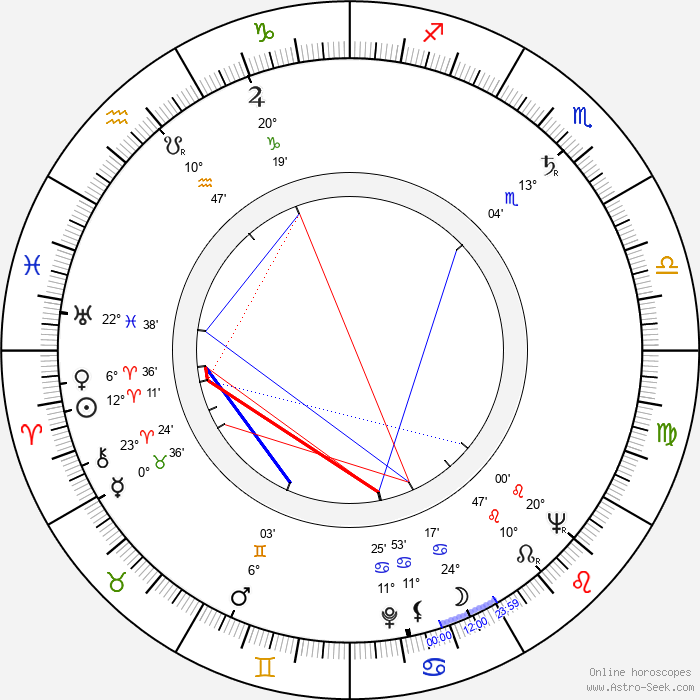 Hans Rosenthal - Birth horoscope chart