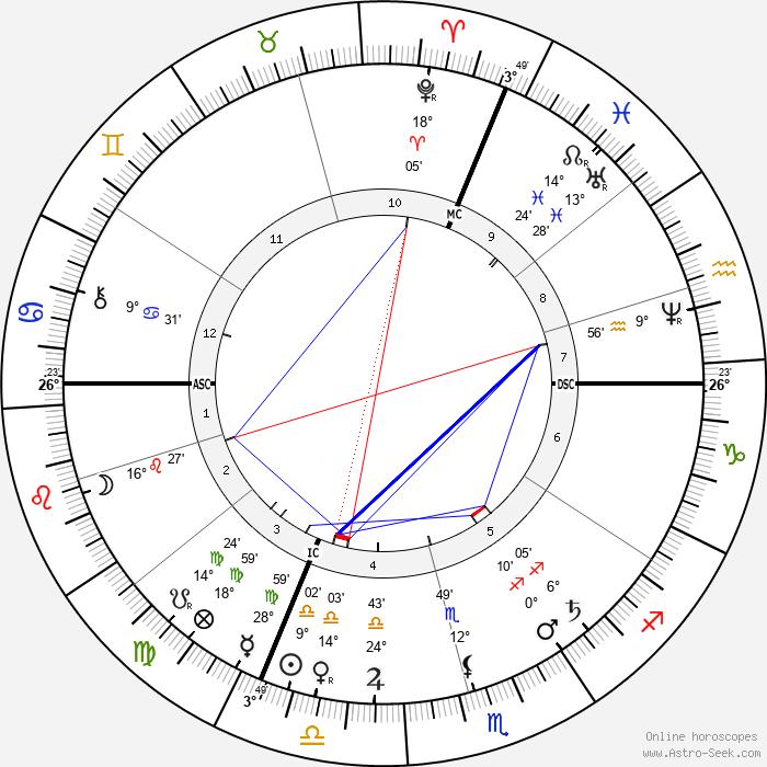 Hans Thoma - Birth horoscope chart
