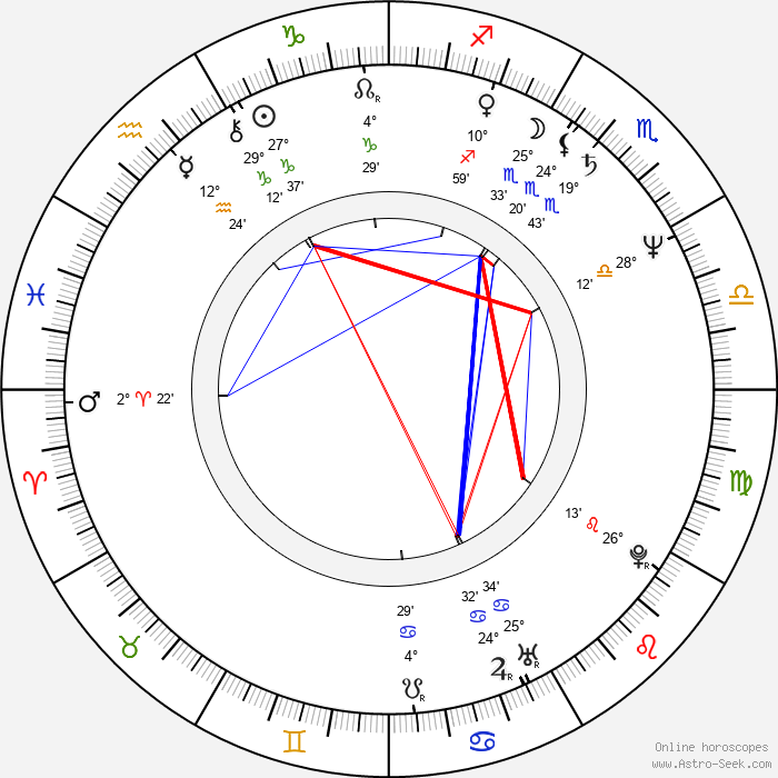 Hans van Tongeren - Birth horoscope chart