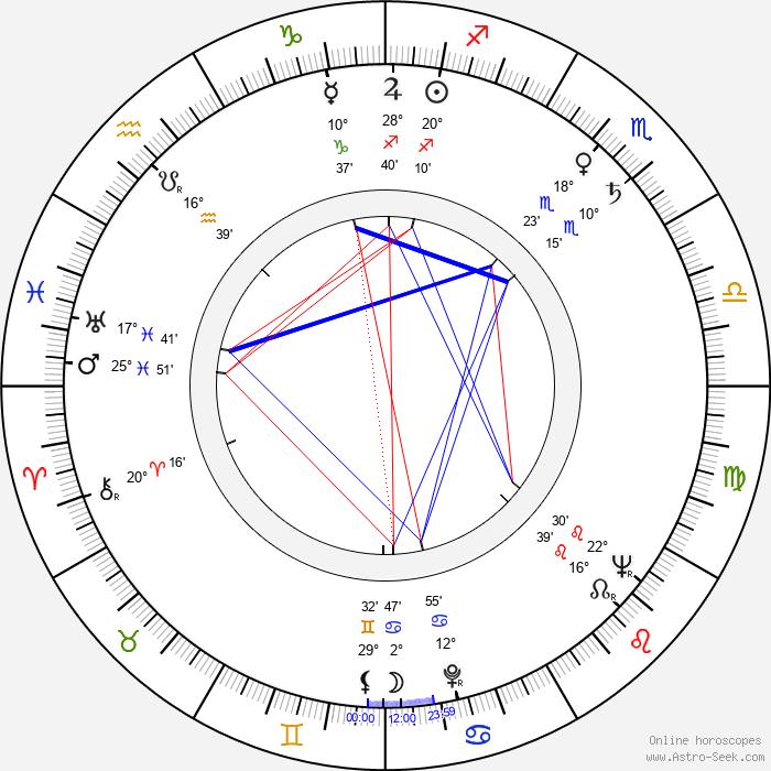 Hans Verner - Birth horoscope chart