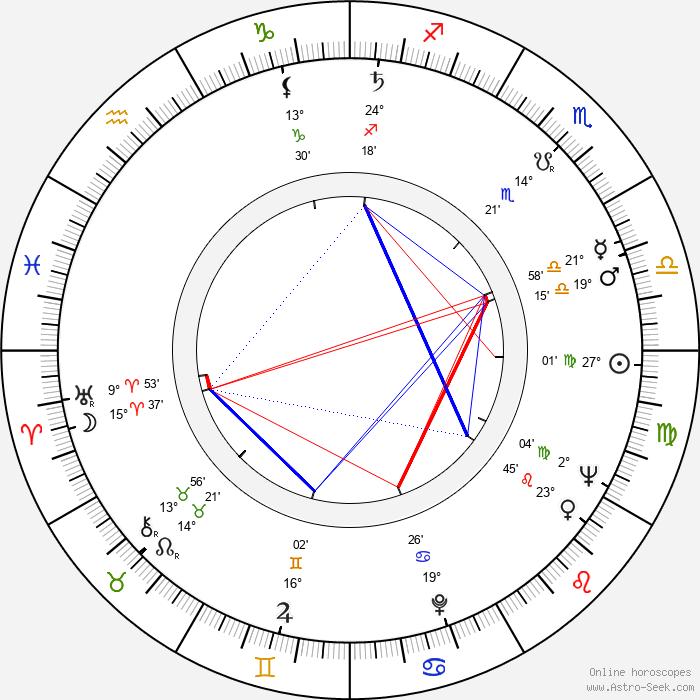 Hans von Borsody - Birth horoscope chart