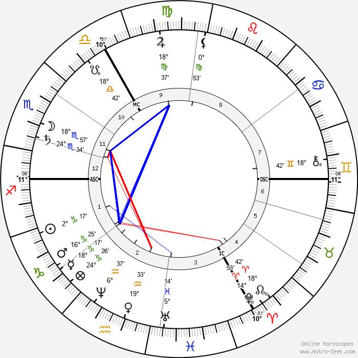 Hans von Marées - Birth horoscope chart
