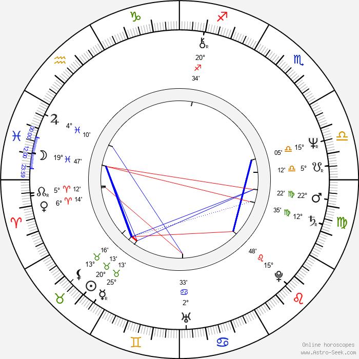 Hans Werner - Birth horoscope chart
