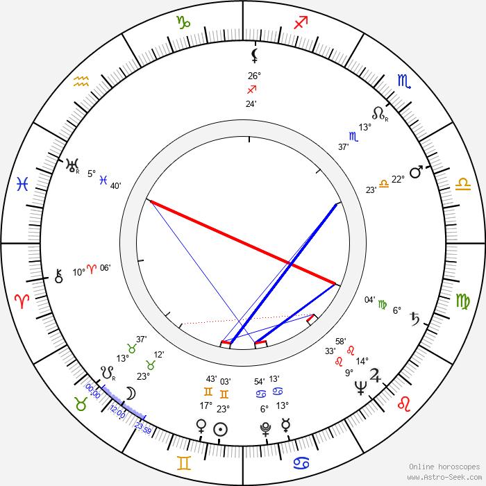 Hans Wilhelm Hamacher - Birth horoscope chart