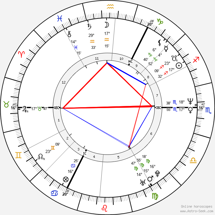 Hape Kerkeling - Birth horoscope chart