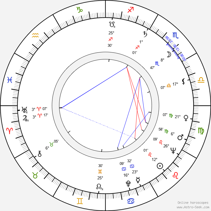 Harald Halgardt - Birth horoscope chart