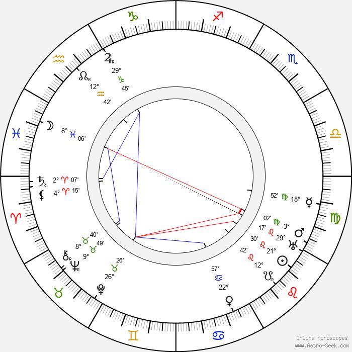 Harald Kidde - Birth horoscope chart