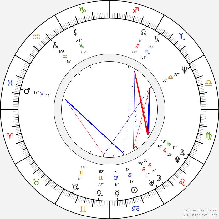 Harald Kloser - Birth horoscope chart