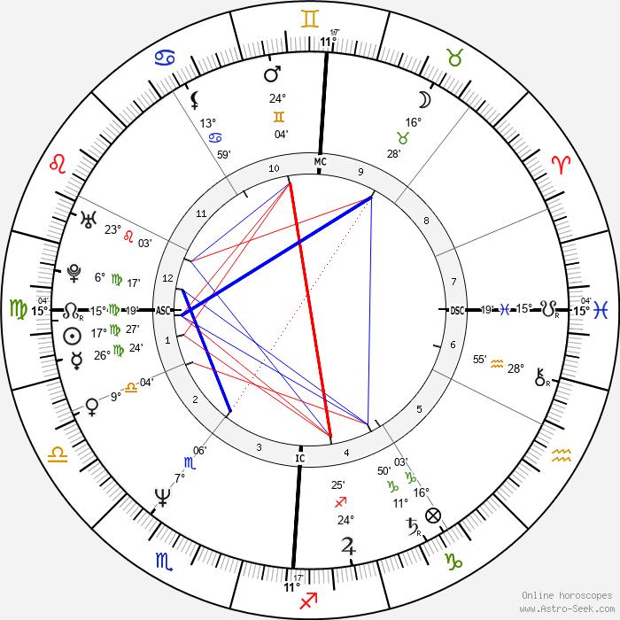 Harald Krassnitzer - Birth horoscope chart
