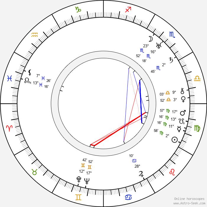Harald Paulsen - Birth horoscope chart