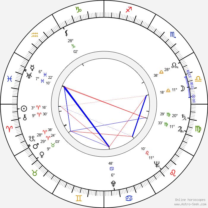 Harald Philipp - Birth horoscope chart