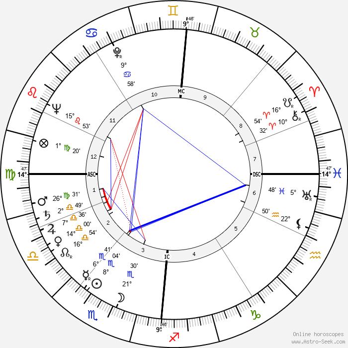 Harald Quandt - Birth horoscope chart
