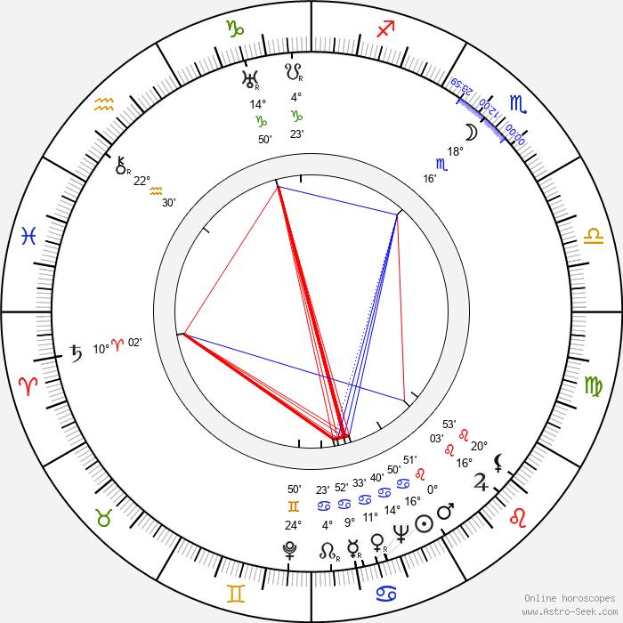Harald Reinl - Birth horoscope chart