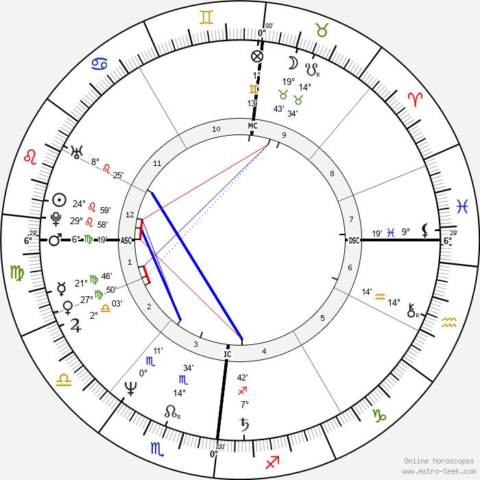 Harald Schmidt - Birth horoscope chart