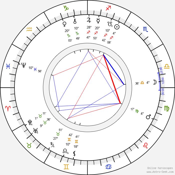 Harald Selmer-Geeth - Birth horoscope chart