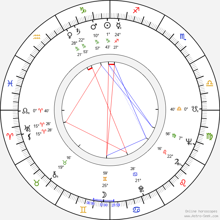 Harald Serafin - Birth horoscope chart