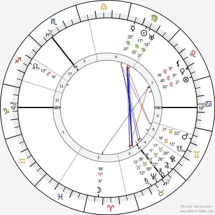Harald Weber - Birth horoscope chart