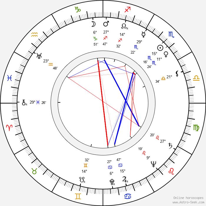 Hardi Tiidus - Birth horoscope chart