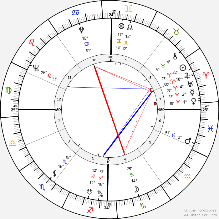 Hardy Krüger - Birth horoscope chart