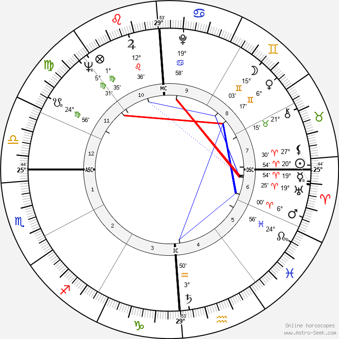 Hari Rhodes - Birth horoscope chart