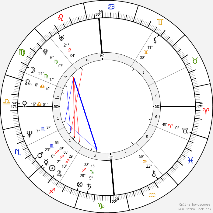 Harlem Désir - Birth horoscope chart