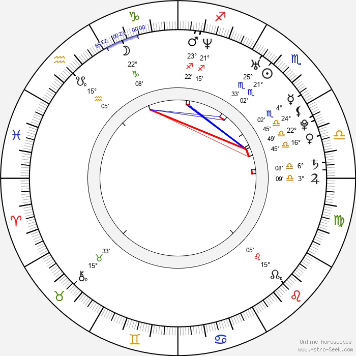 Birth Chart of Harman Baweja, Astrology Horoscope
