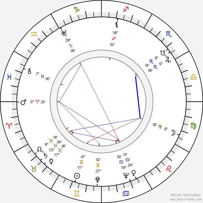 Harmon Jones - Birth horoscope chart