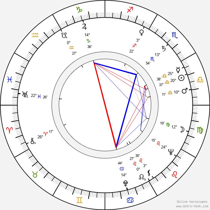 Harold A. Poling - Birth horoscope chart