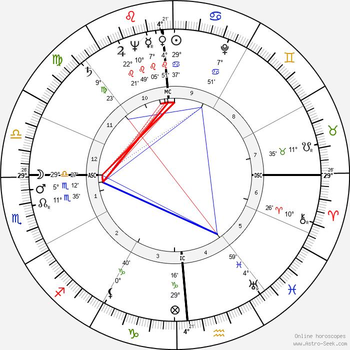Harold DeWaine Hoopman - Birth horoscope chart