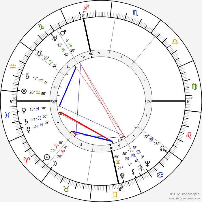 Harold E. Stassen - Birth horoscope chart