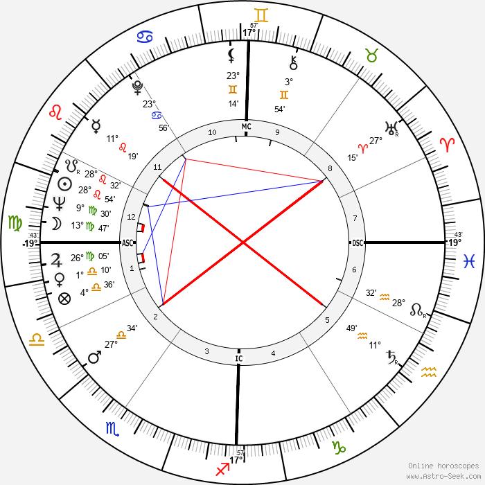 Harold Gomes - Birth horoscope chart