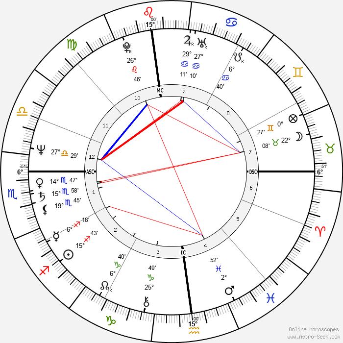 Harold Koh - Birth horoscope chart