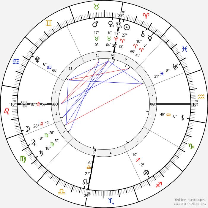 Harold Lester Johnson - Birth horoscope chart
