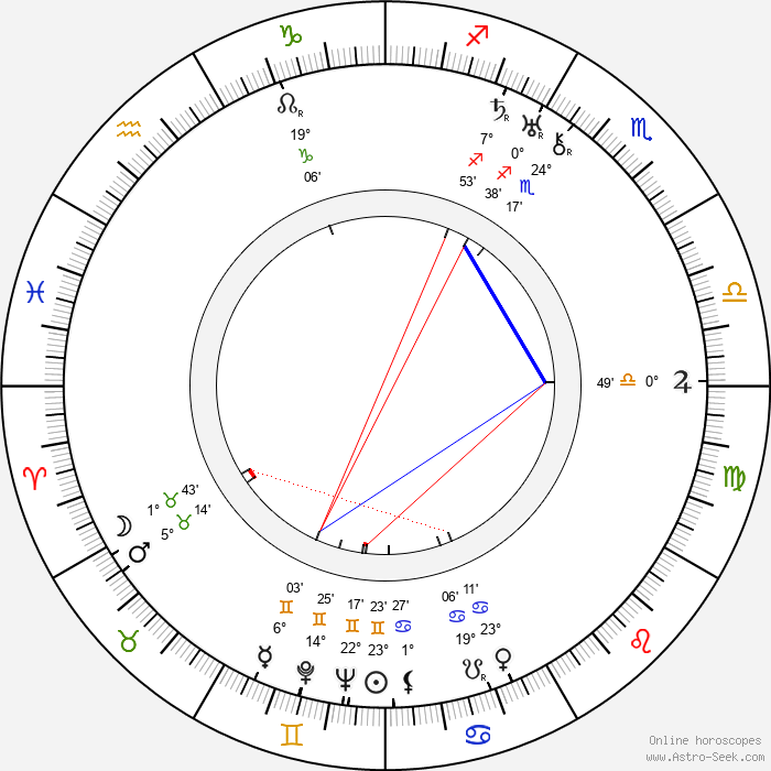 Harold Lipstein - Birth horoscope chart