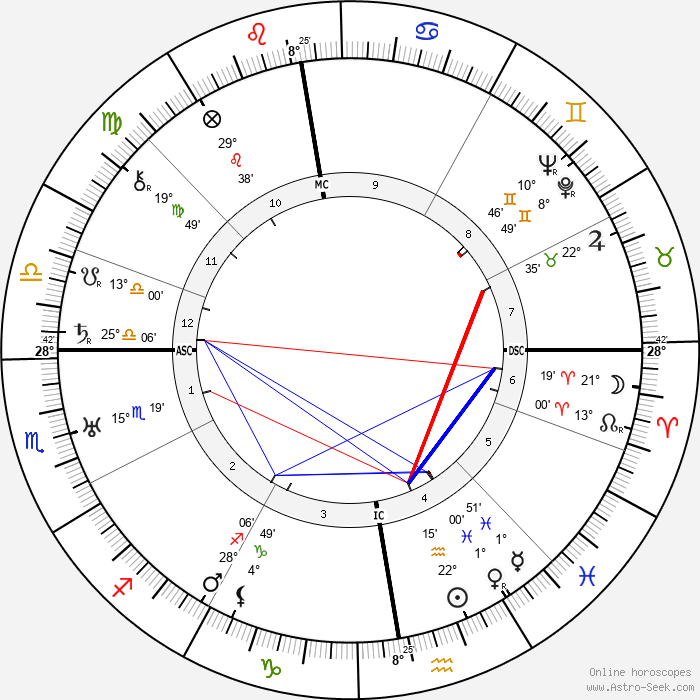 Harold MacMillan - Birth horoscope chart
