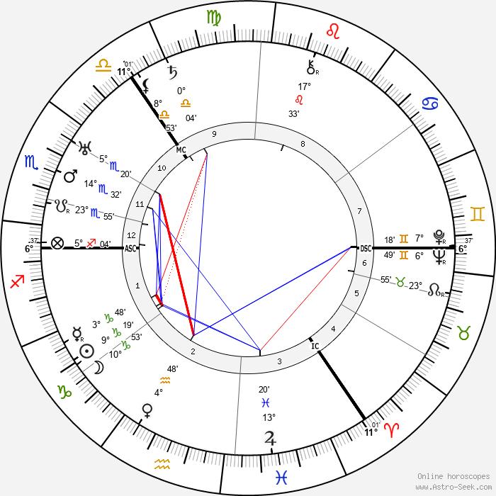 Harold Reid - Birth horoscope chart