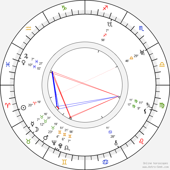 Harold S. Bucquet - Birth horoscope chart