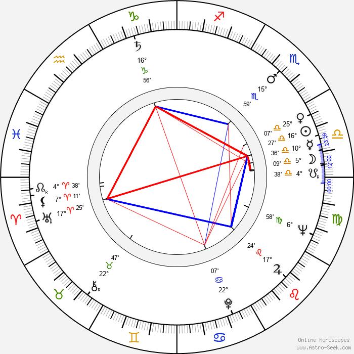 Harold S. Hook - Birth horoscope chart