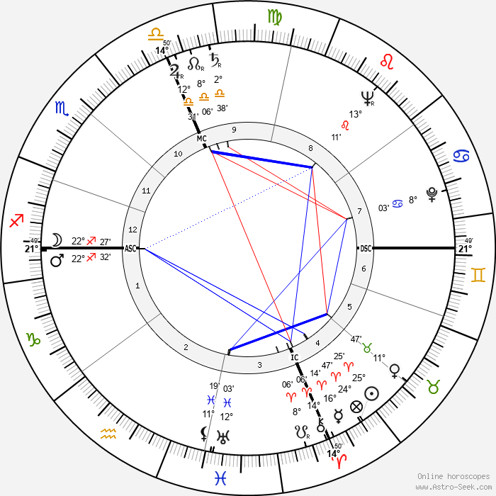 Harold Washington - Birth horoscope chart