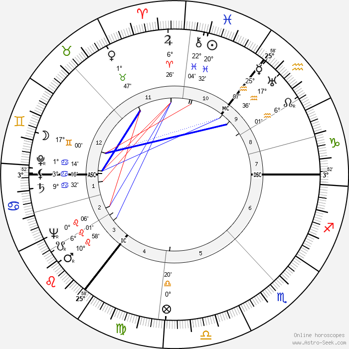 Harold Wilson - Birth horoscope chart