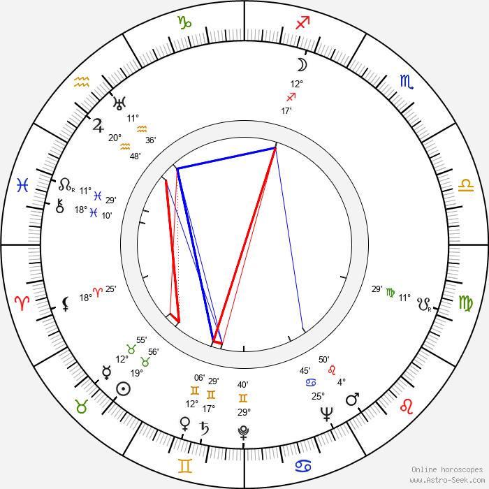 Haroun Tazieff - Birth horoscope chart