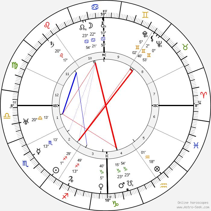 Harpo Marx - Birth horoscope chart